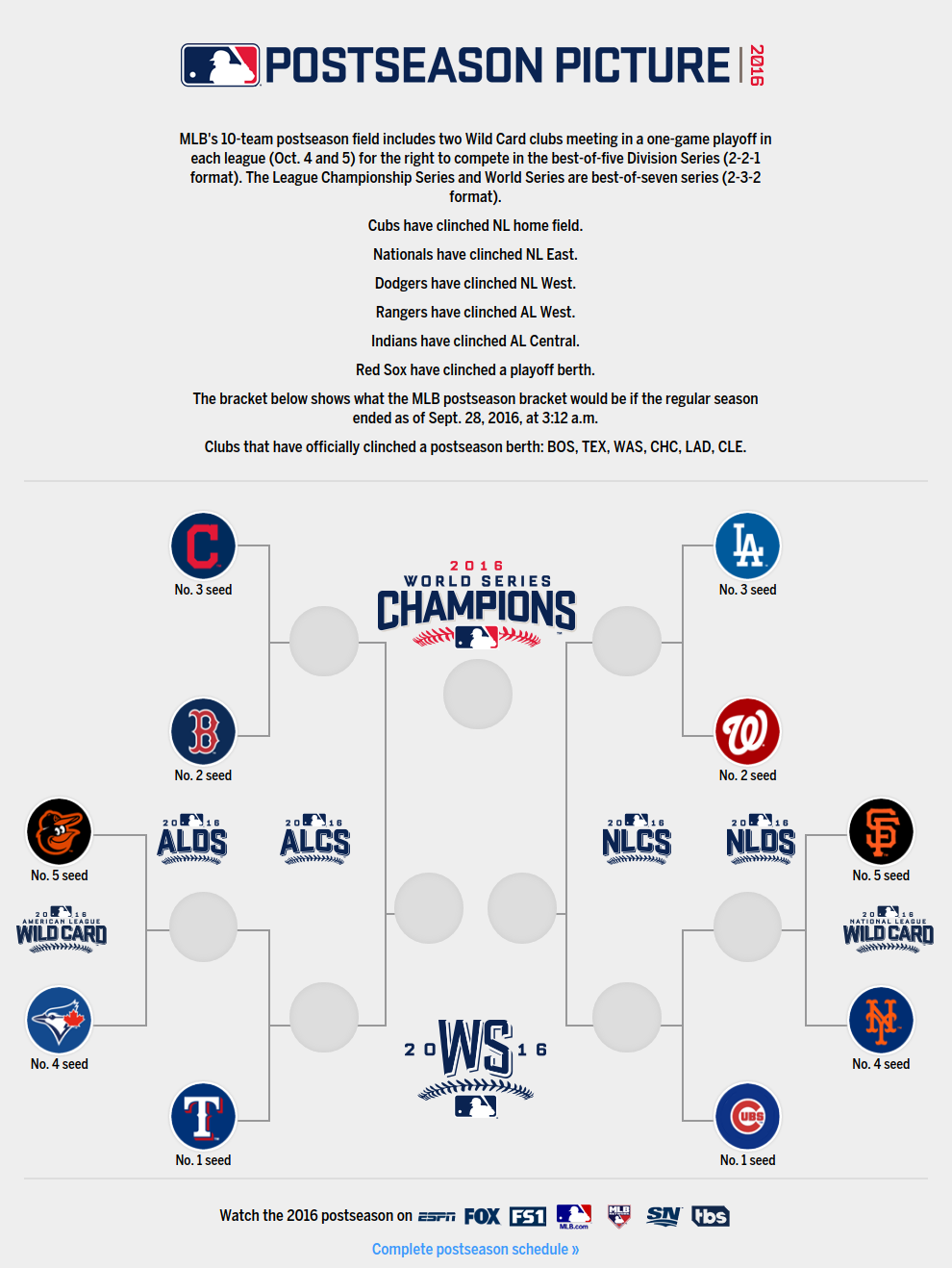 vip box baseball nba playoffs prediction bracket