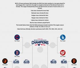 2016 MLB Postseason Playoffs Picture, Bracket as of September 28, 2016