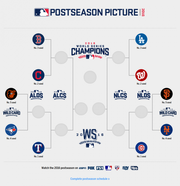 nfl playoff picture 2016 bracket play offs mlb