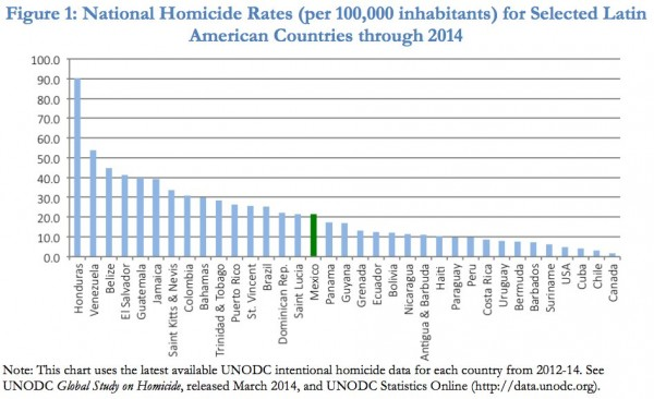 Homicide rates in the Americas through 2012-2014.