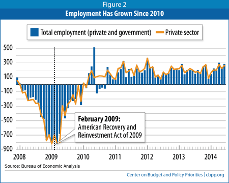Employment Has Grown Since 2010
