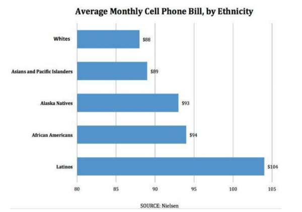 Average verizon cell phone bill for 2 uk