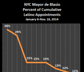 Latino Policy Group Demands New York's Mayor Hire More Latinos