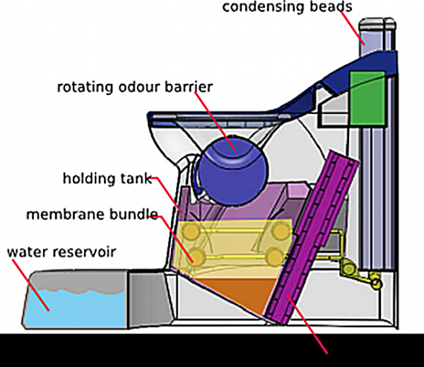 The Nano Membrane Toilet