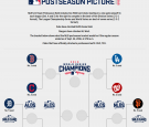 2016 MLB's 10-team Postseason Barcket