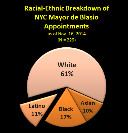 New York City government Latino appointments