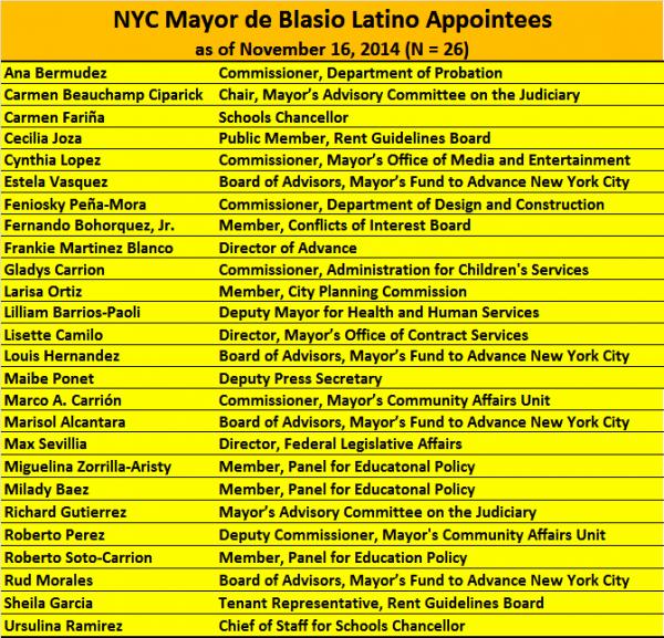 NYC Mayor de Blasio Latino Appointments