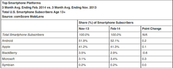 comScore Android Market Share